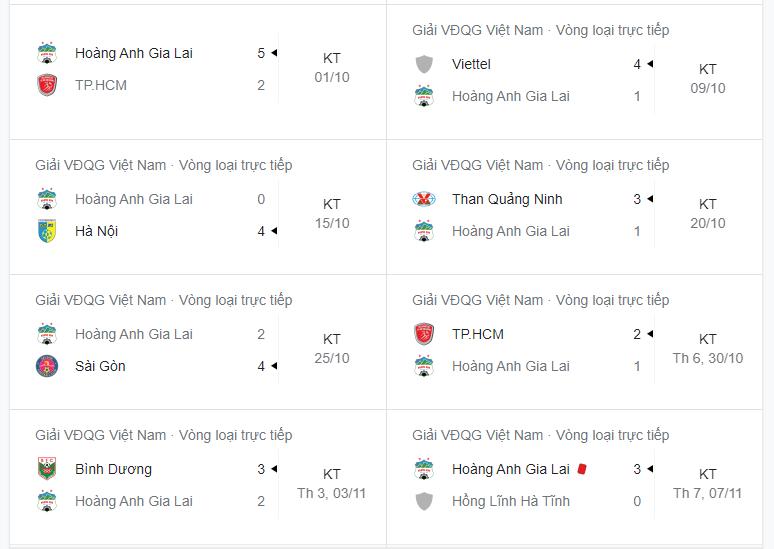 Kết quả thi đấu đội tuyển HAGL tại vòng loại trực tiếp