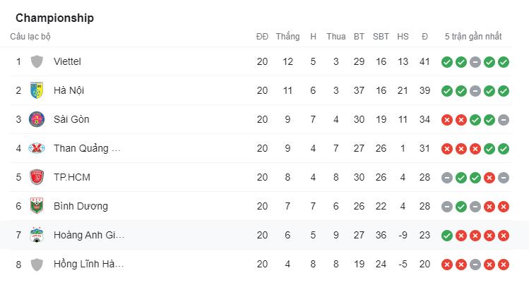 Bảng xếp hạng vòng loại trực tiếp V-League 2020